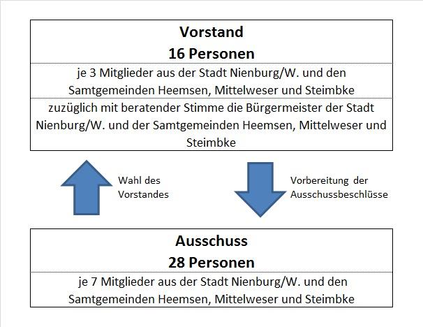 Bild Organigramm An der Führse©Kreisverband für Wasserwirtschaft Nienburg