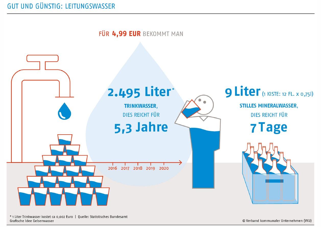 Gut und g nstig leitungswasser kreisverband f r for Babyzimmer gut und gunstig